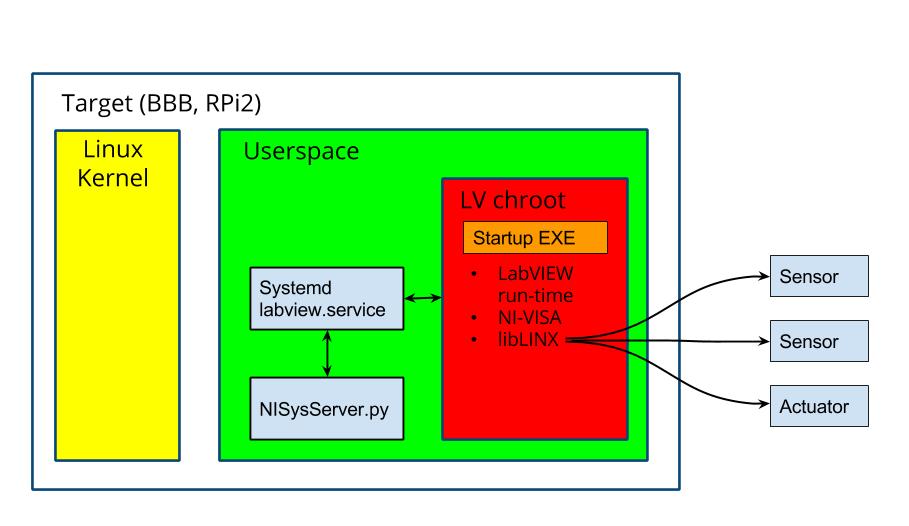 How LINX Works [LabVIEW MakerHub]